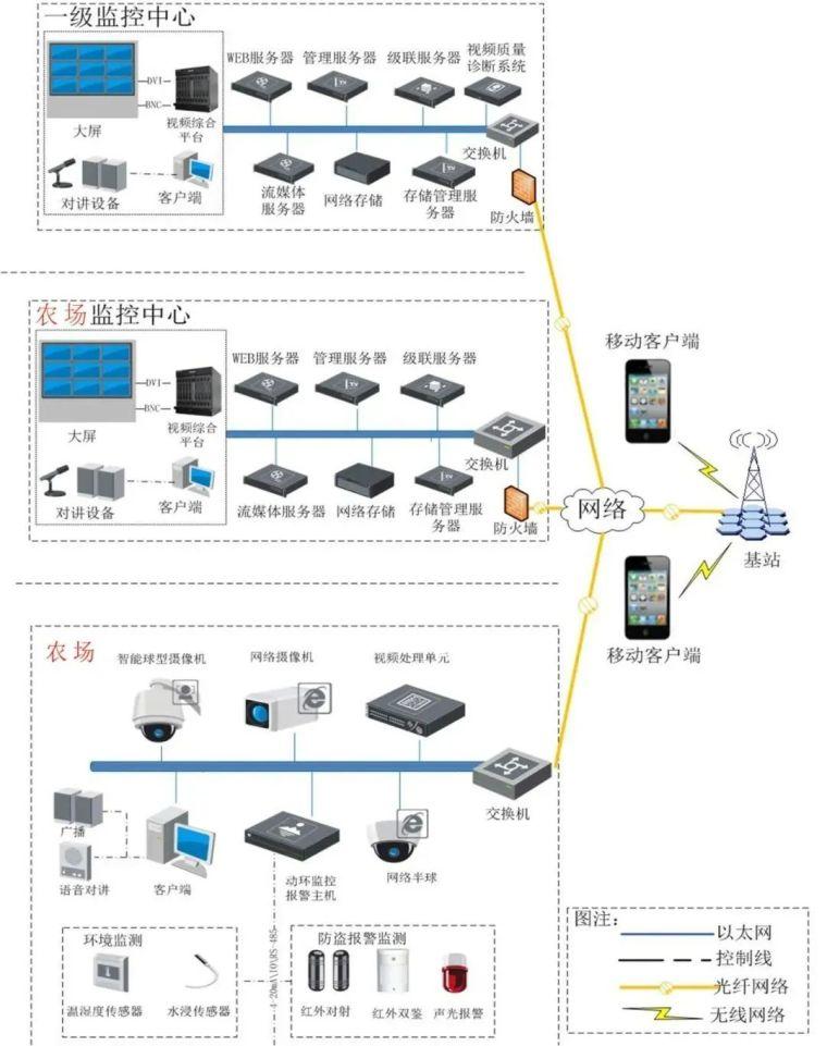 智慧农场视频监控系统设计方案_5