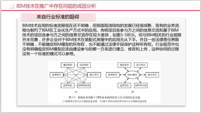 工业设计研究院BIM知识精讲一(208页)-BIM行业标准阻碍