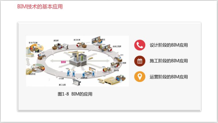 工业设计研究院BIM知识精讲一(208页)-BIM应用