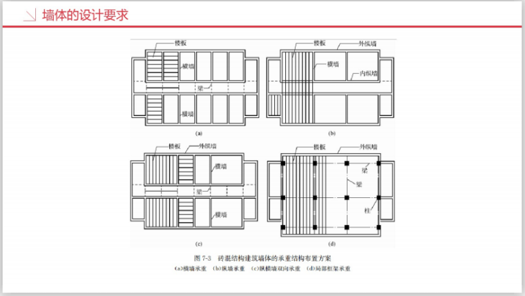 工业设计研究院BIM知识精讲二(269页)-墙体设计要求