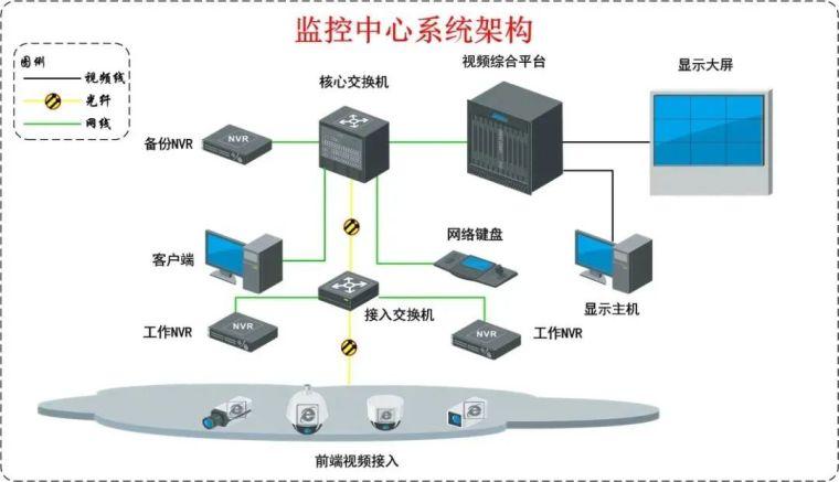 智慧农场视频监控系统设计方案_12