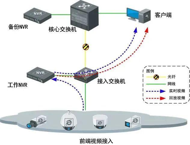 智慧农场视频监控系统设计方案_13