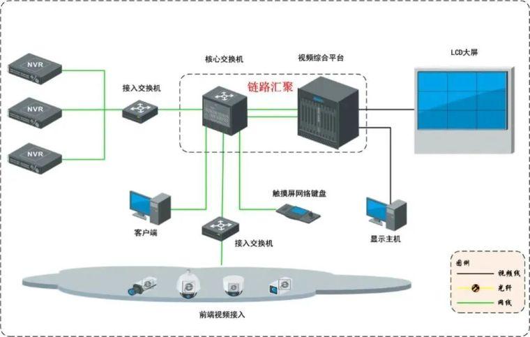 智慧农场视频监控系统设计方案_14
