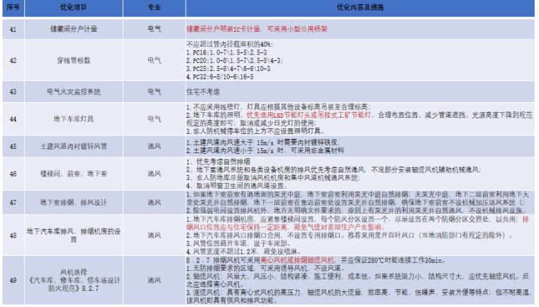 成本眼看设计_设计阶段成本控制要点2020版-单体施工图(安装类)2