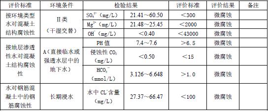 深基坑专项安全施工方案(专家论证图文)-水对建筑材料腐蚀性评价结果表