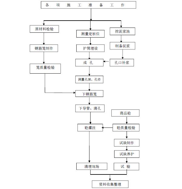 深基坑专项安全施工方案(专家论证图文)-钻孔灌注桩施工工艺流程