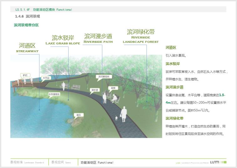 知名房企居住区景观标准化(372页,图文)-滨河景观带分区