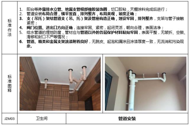 知名地产精装房交付验收标准(101页)-管道安装