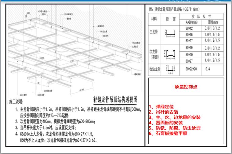 精装修质量管控要求及施工工艺标准(311页)-材料及龙骨构造