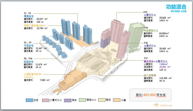 TOD公交导向综合体设计原则和案例(162页)-功能混合