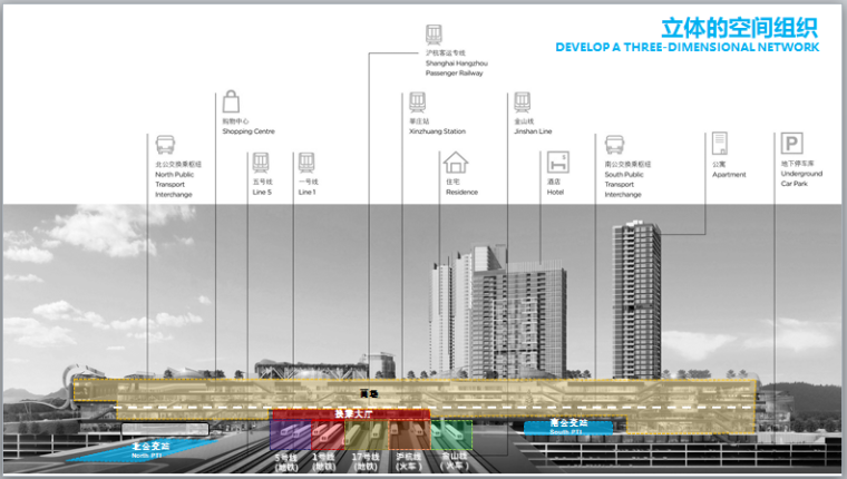 TOD公交导向综合体设计原则和案例(162页)-立体的空间组织