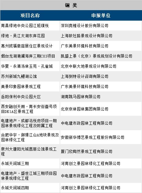 第十一届园冶杯地产园林奖获奖名单_13