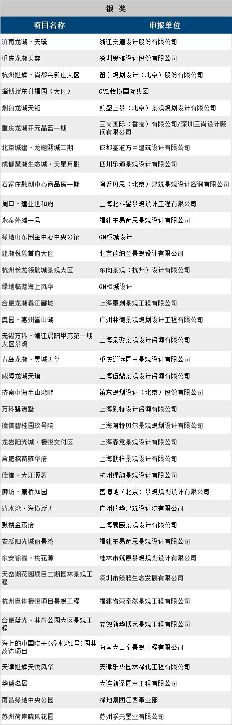 第十一届园冶杯地产园林奖获奖名单_12