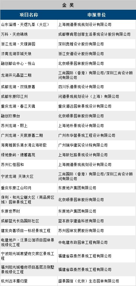 第十一届园冶杯地产园林奖获奖名单_11