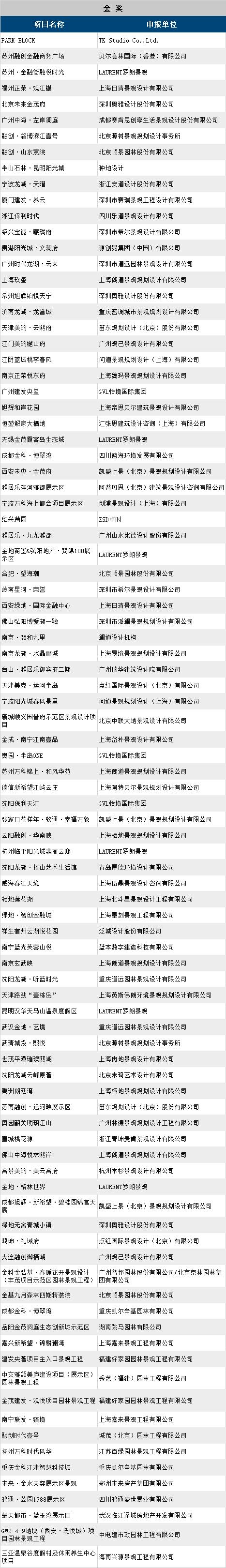 第十一届园冶杯地产园林奖获奖名单_14
