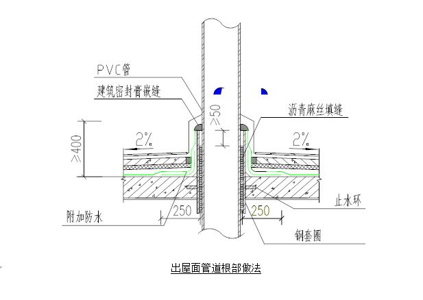 商业住宅施工组织设计(214页,内容丰富)-商业住宅施工组织设计