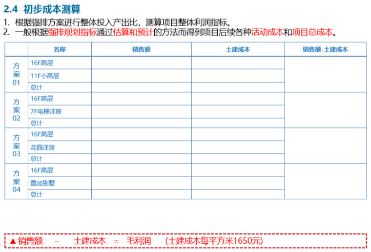 知名房地产规划设计要点(182页)_2