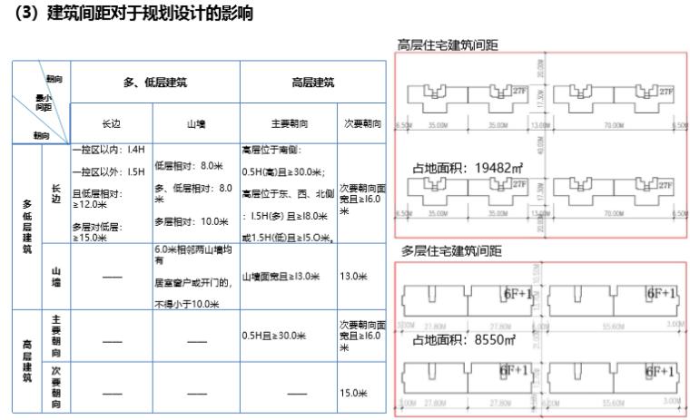 知名房地产规划设计要点(182页)_6