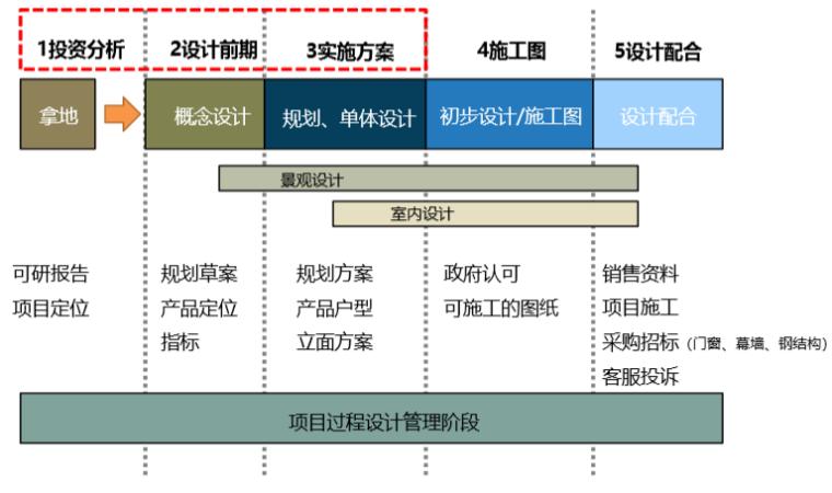 知名房地产规划设计要点(182页)_9