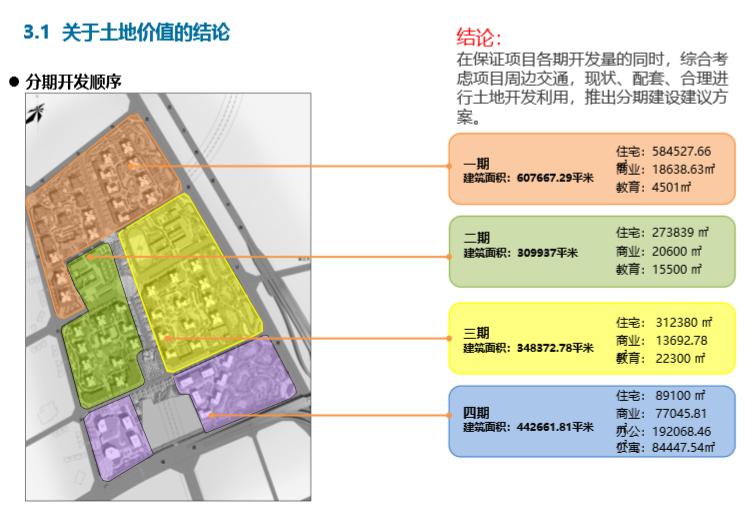 知名房地产规划设计要点(182页)_3