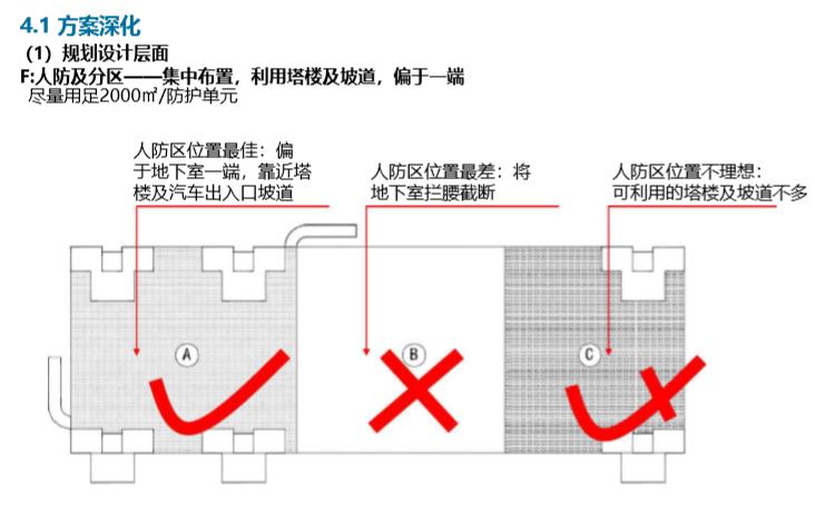 知名房地产规划设计要点(182页)_8