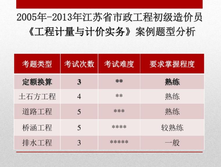 2015市政工程初级造价定额换算_5