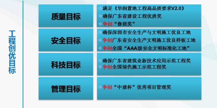 金融中心总承包工程质量创优策划汇报材料_3