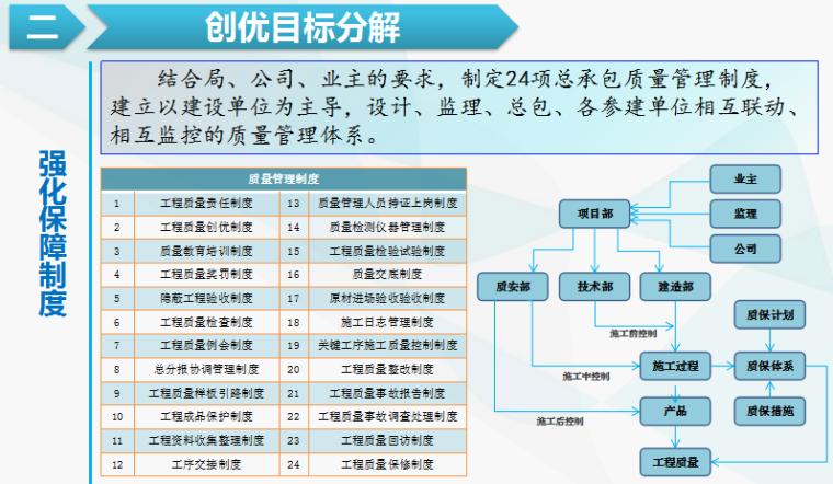 金融中心总承包工程质量创优策划汇报材料_6