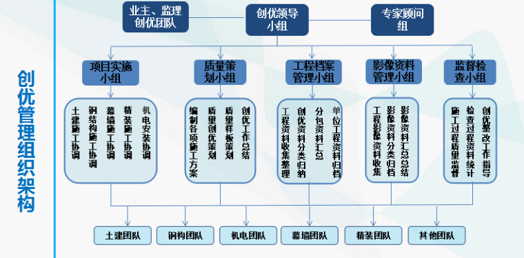 金融中心总承包工程质量创优策划汇报材料_5