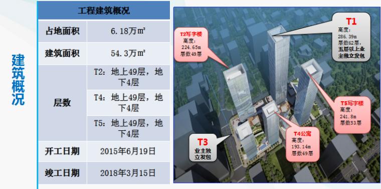 金融中心总承包工程质量创优策划汇报材料_2