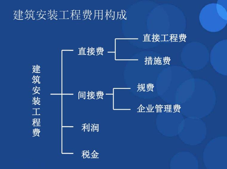 工程造价的概念及组成课件_4
