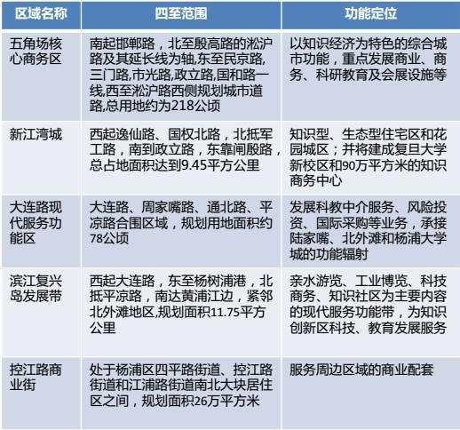 城市规划案例——上海杨浦区江湾-五角场_23