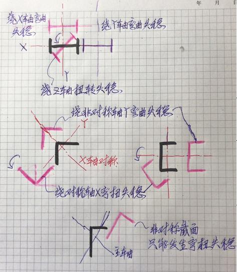 结构受压稳定问题(三)_14