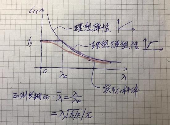 结构受压稳定问题(三)_13