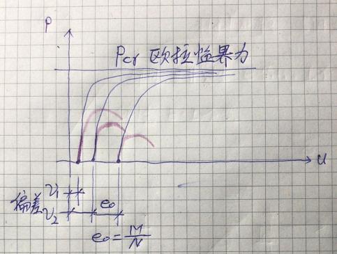 结构受压稳定问题(三)_21