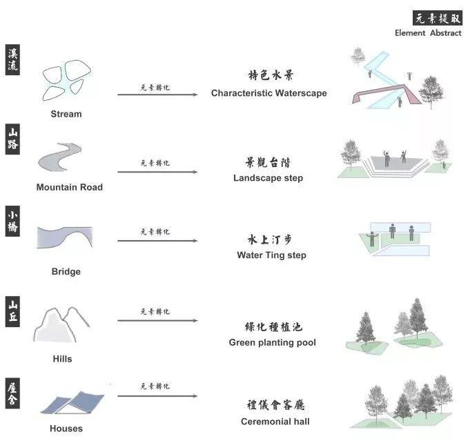 景观设计画方案,总共分几步?_14