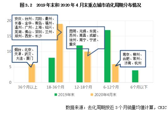 2020年重点城市土地市场投资机遇研究_7