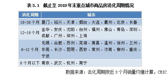 2020年重点城市土地市场投资机遇研究_6