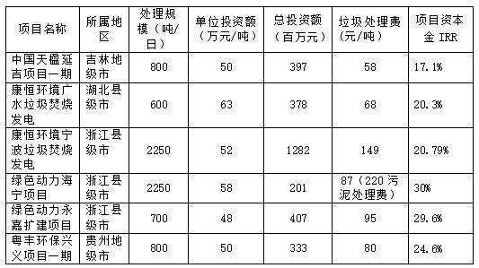 国内垃圾发电行业市场潜力及投资机会研究_11