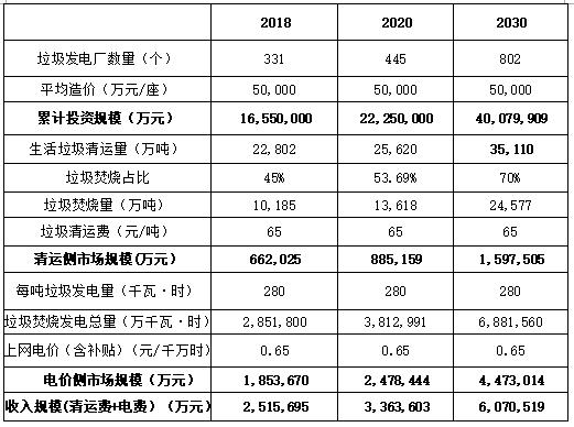 国内垃圾发电行业市场潜力及投资机会研究_7