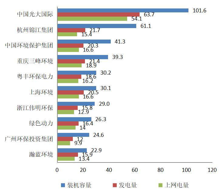 国内垃圾发电行业市场潜力及投资机会研究_9