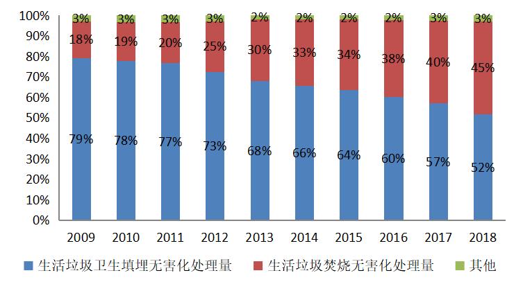 国内垃圾发电行业市场潜力及投资机会研究_1