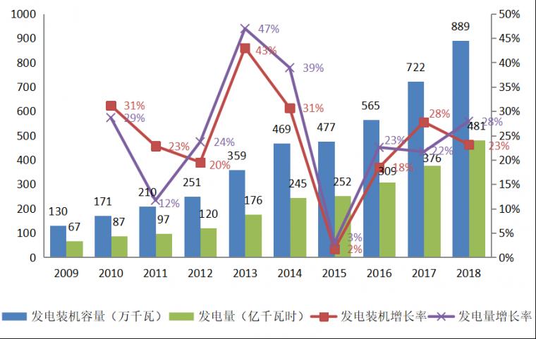 国内垃圾发电行业市场潜力及投资机会研究_4