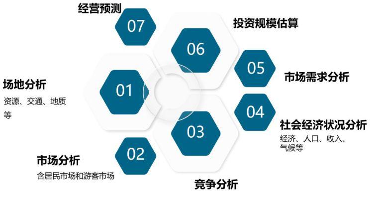 全过程工程咨询决策阶段之二:投资机会研究_5