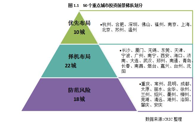 2020年重点城市土地市场投资机遇研究_3