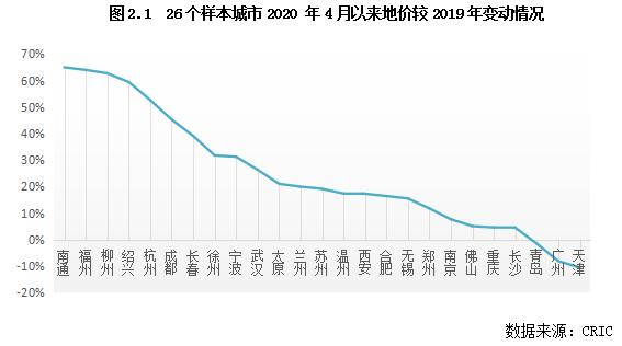 2020年重点城市土地市场投资机遇研究_4