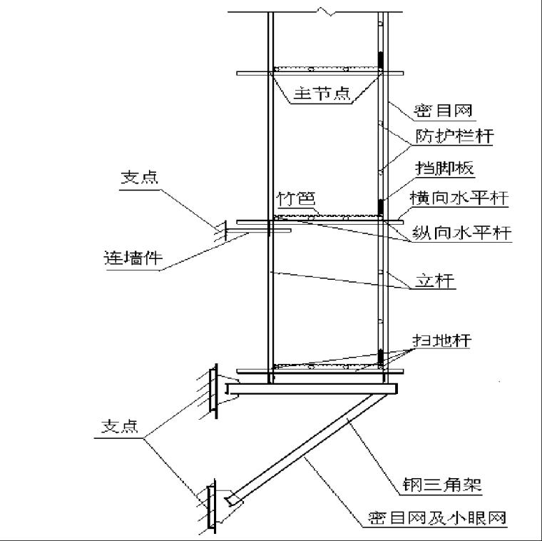 建筑工程施工悬挑式脚手架_1