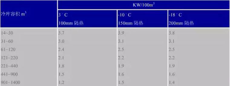 制冷暖通单位换算公式,非常全面!_11
