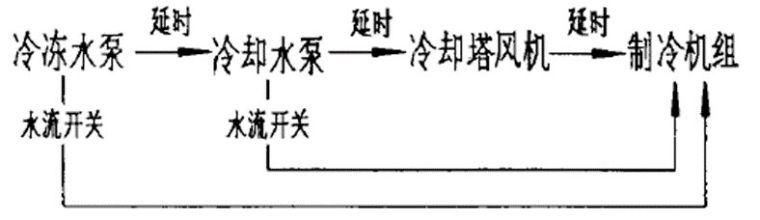 空调系统中的冷却塔应用手册_6