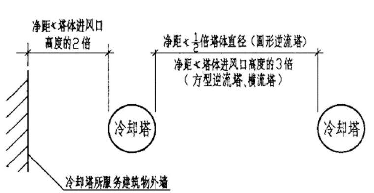 空调系统中的冷却塔应用手册_3